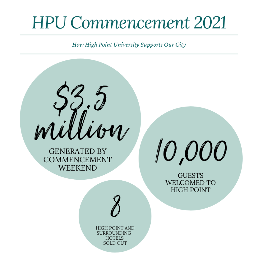 An infographic explaining that HPU commencement generates $3.5 million, 10,000 guests, and sold out 8 local hotels in High Point, NC.